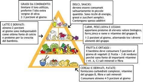 alimentazione bambini 6 anni alimentazione et 224 scolare 6 176 12 176 anno di vita dott
