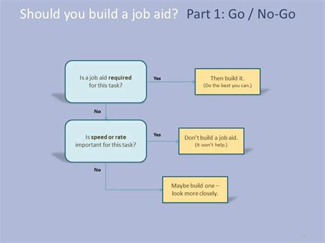 aid template series when to build a aid 171 dave s whiteboard