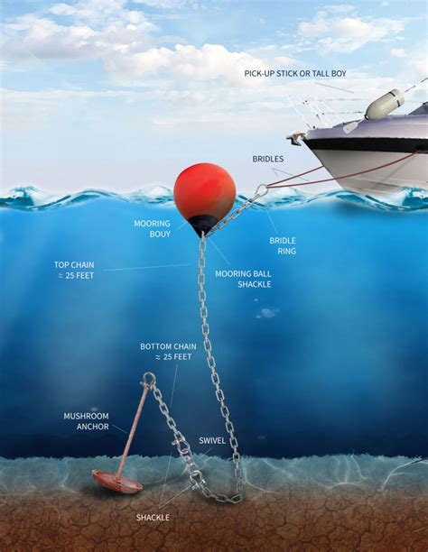 boat anchor float ball moorings 101 two c s marine