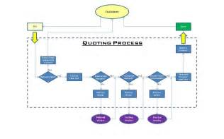 Cycle Flow Chart Template by 7 Best Images Of Cycle Flow Chart Template Blank