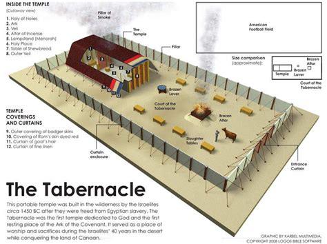 heaven  jerusalem temple   tabernacle