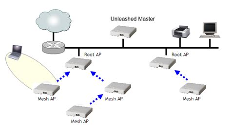 standard network diagram supported mesh topologies