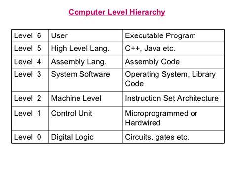 coding level 4 multilevel arch str org mips 8086 memory