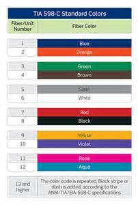 fiber color code fiber optic polarity 101 a b polarity gt network solutions