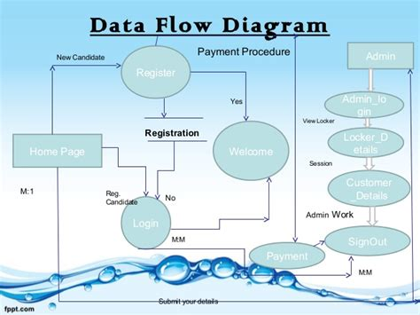 data flow diagram for login dfd diagram for login page choice image how to guide and