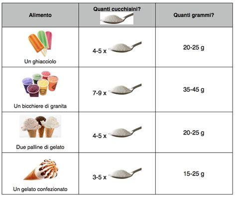 due litri di acqua quanti bicchieri sono quanti cucchiaini di zucchero mangi senza saperlo
