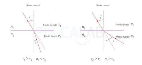 imagenes de reflexion en fisica reflexi 243 n y refracci 243 n de la luz fisicalab