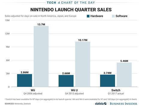 wii u console on sale nintendo switch vs wii and wii u sales chart business