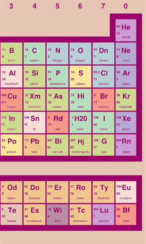 periodic table of elements name generator gallery