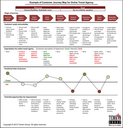 seven steps for developing customer journey maps
