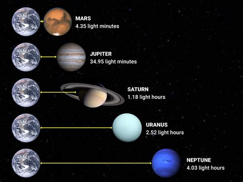 What Is The Speed Of Light In Mph by Bi Graphic On How Large The Solar System Is Business Insider