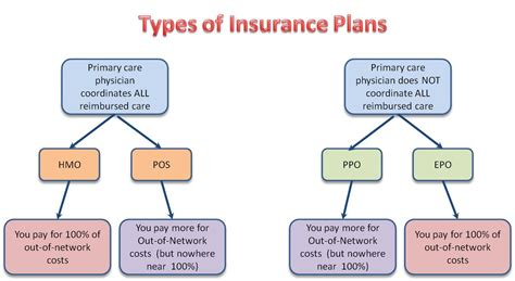 Three Types Of Health Insurance London Time Sydney Time | php hmo providers phpsourcecode net