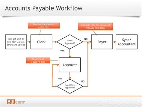 accounts payable workflow diagram accounts payable workflow diagram 28 images accounts