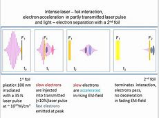 Amplification of relativistic electron pulses by direct ... Electromagnetic Pulse