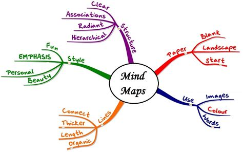mind map visualize  cluttered thoughts