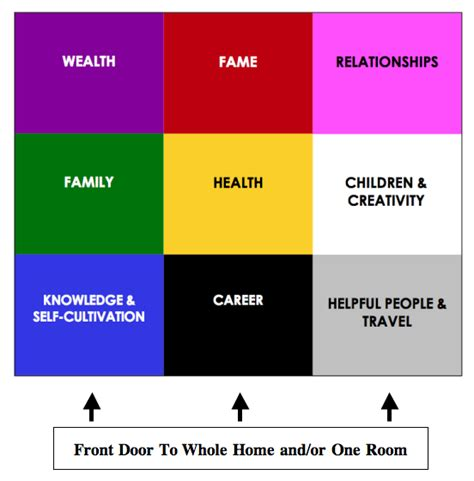 feng shui bagua map placement a snapshot view harmony in motion feng shui