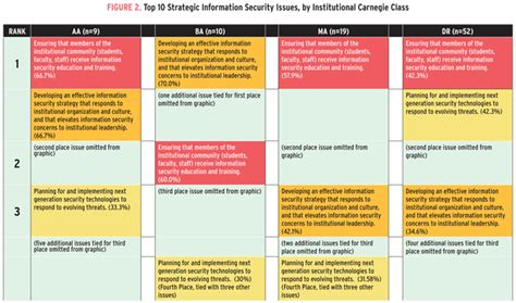 The 2016 Top 3 Strategic Information Security Issues Educause Information Security Strategy Template