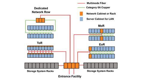 data center cabling best practices generex