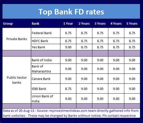 banks to invest in 10 best term investment options available now