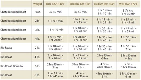 prime rib temperature chart chart prime rib temperature chart
