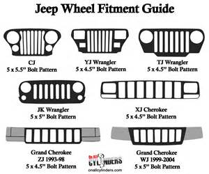 Jeep Wheel Bolt Pattern Jeep Wheels Fitment Guide Matching Wheel Bolt Patterns To