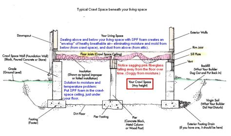 House Foundation Types by Walls Routing Cables Under The House With Raised