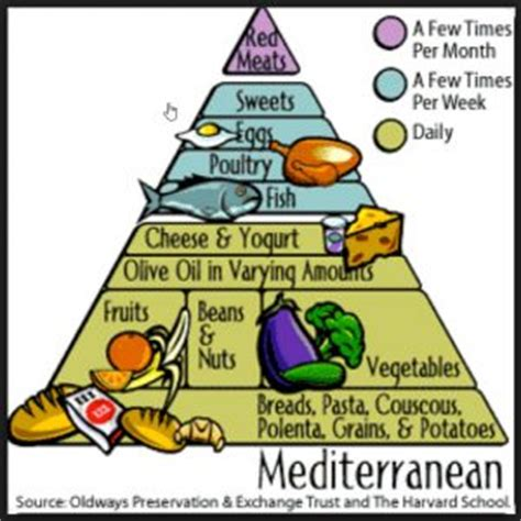 what is a mediterranean style diet a mediterranean style diet may help protect brain function