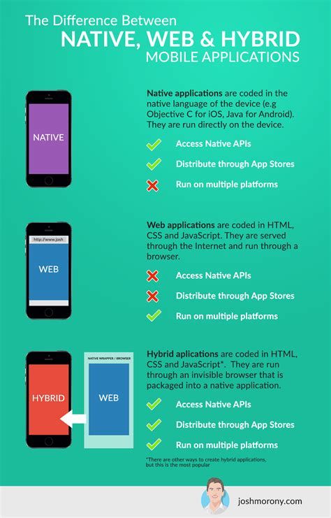 when to take a hybrid approach for mobile app development what s the difference between native hybrid and web