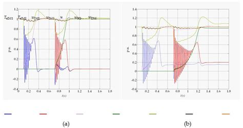 induction generator transient the dynamics of induction motor fed directly from the isolated electrical grid intechopen