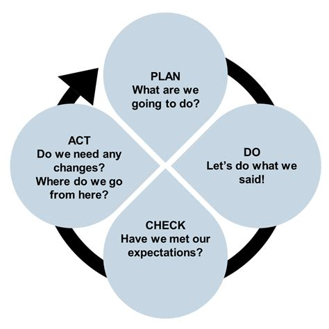 Plan Act Do Check Model plan do check act systems building resource guide