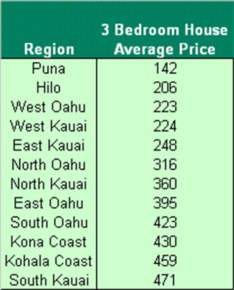 average cost to rent a 3 bedroom house hawaii vacation rental statistics