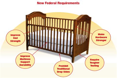 Crib Guidelines by News Crib Standards By Consumer Product Safety Commission