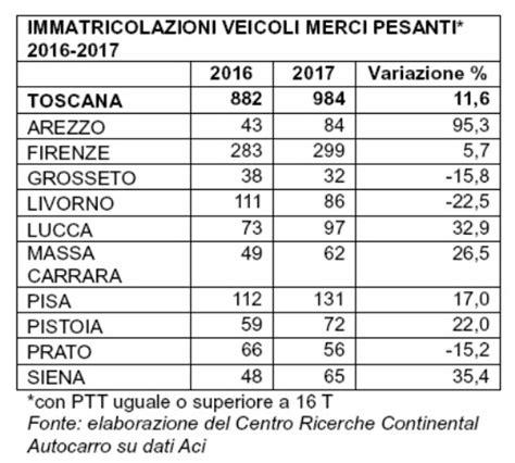 ufficio immatricolazioni immatricolazioni 2017 in toscana crescono veicoli pesanti