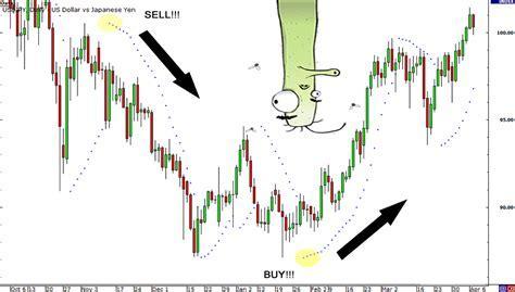 Strategi Trading Menggunakan Parabolic SAR   Broker Forex