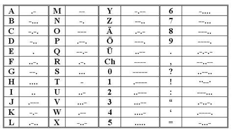 morse code conversion tool
