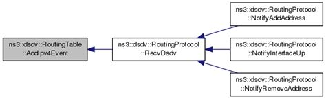 ns3 routing tutorial ns 3 ns3 dsdv routingtable class reference
