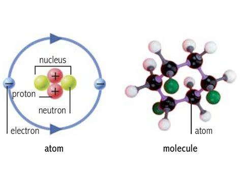 Definition Of Proton by Proton Noun Definition Pictures Pronunciation And