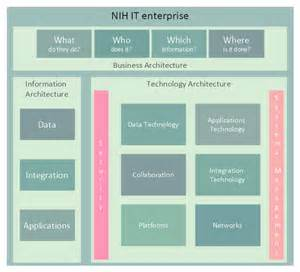 Business Architecture Framework Template Enterprise Architecture Diagrams Business Architecture