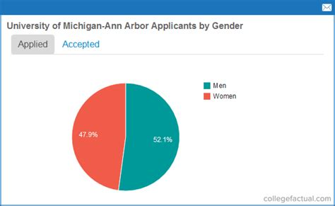 Of Michigan Arbor Mba Acceptance Rate by Recent Class Stats For Of Michigan Arbor