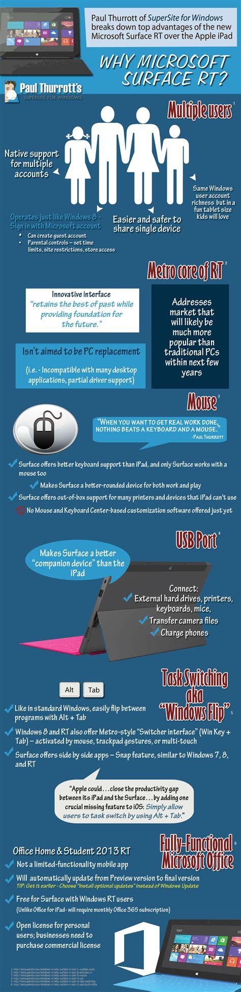 infographic why microsoft surface rt myitforum com