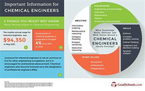 Chemical Engineering Degree With Mba by Masters In Chemical Engineering Degrees And Programs