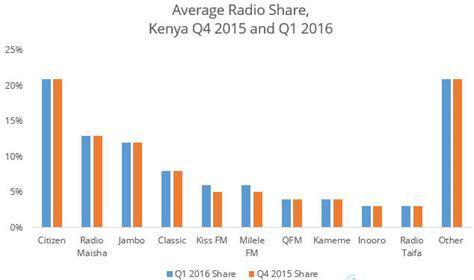 best radio station in top ten radio stations in kenya softkenya