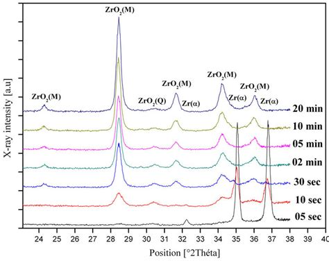 xrd pattern of water study of oxidation kinetics in air of zircaloy 4 by in