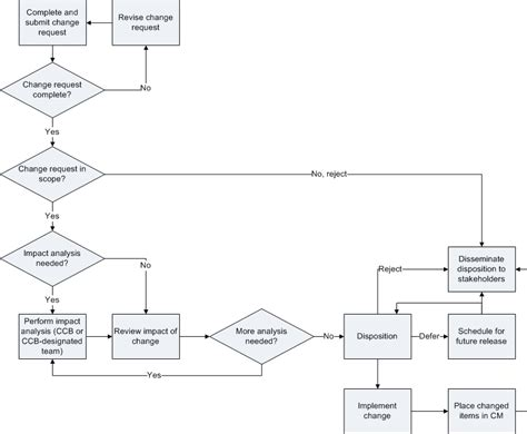 engineering change notice flowchart engineering change request flow chart pictures to pin on