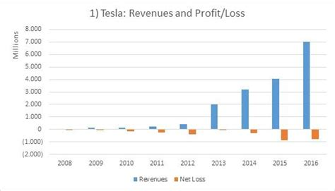 tesla a closer look at margins and profitability tesla