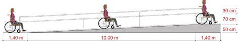 Plan Incliné Pour Handicapé by Travaux Handicap 233 S 224 78 92 93 94 Confort Et S 233 Curit 233