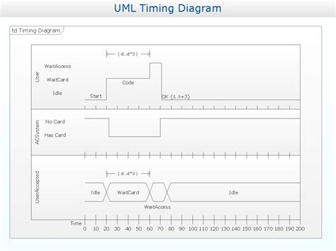 timing diagram software timing diagrams