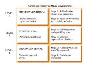 Stage 1 obedience and punishment the earliest stage of moral