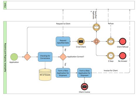 bpmn process flow diagram bpmn 2 0 business process diagram