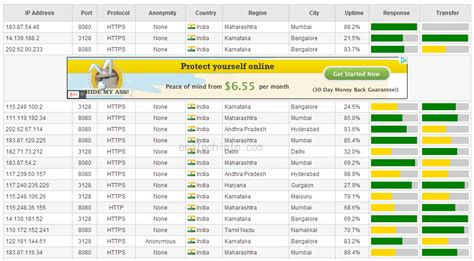 free ip proxy list free proxy list proxy servers ip hide my html